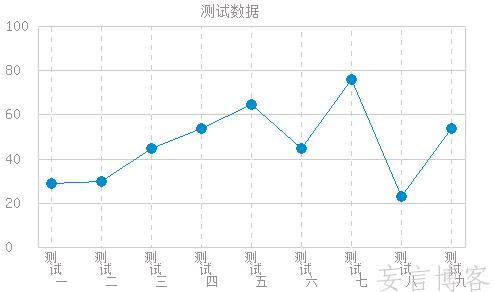 php中用GD绘制折线图